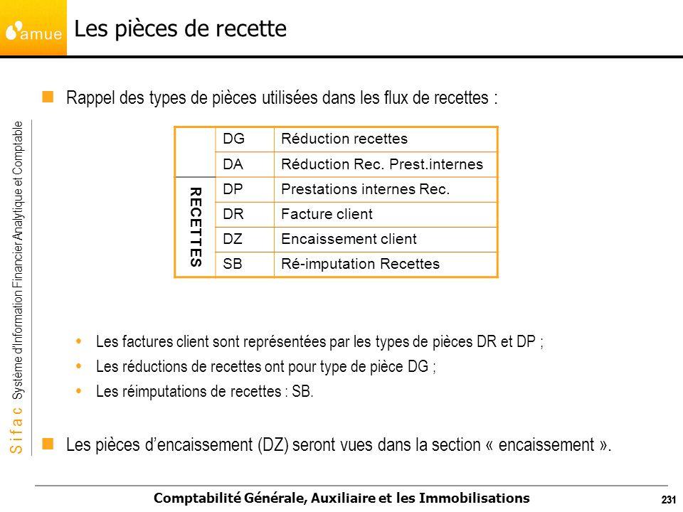 Les pièces de recette Rappel des types de pièces utilisées dans les flux de recettes :