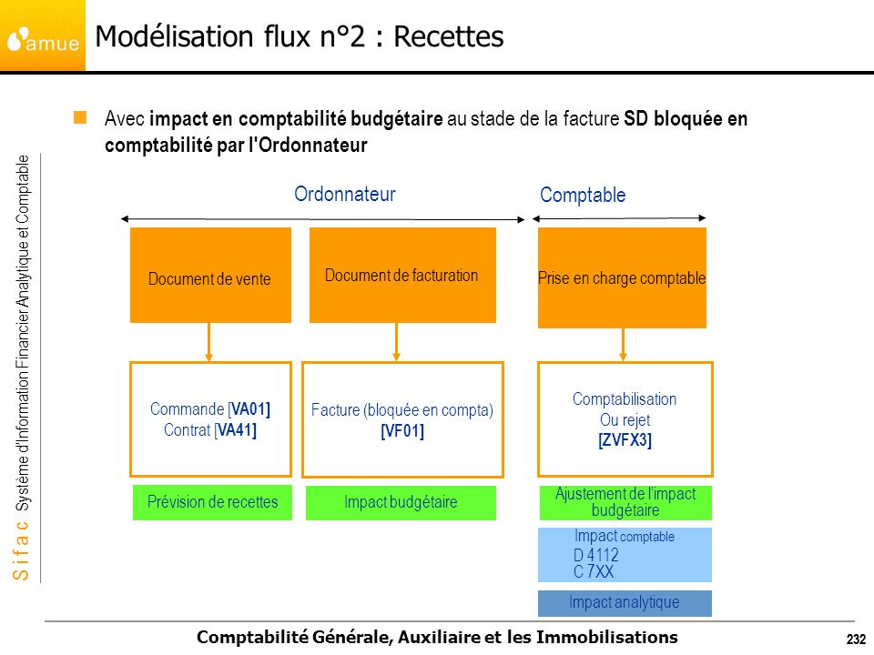 Modélisation flux n°2 : Recettes
