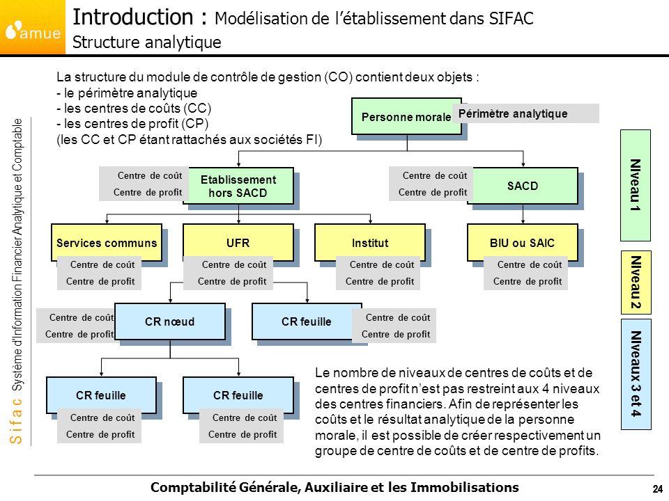 Introduction : Modélisation de l'établissement dans SIFAC Structure analytique