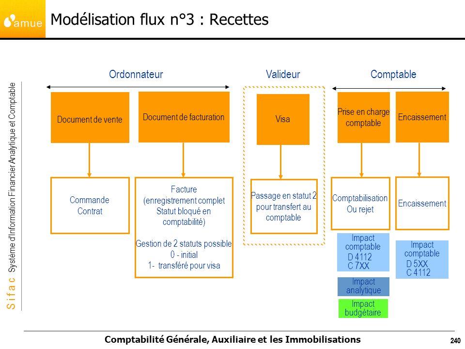 Modélisation flux n°3 : Recettes