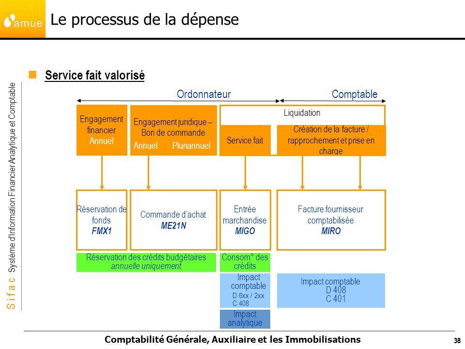 Le processus de la dépense