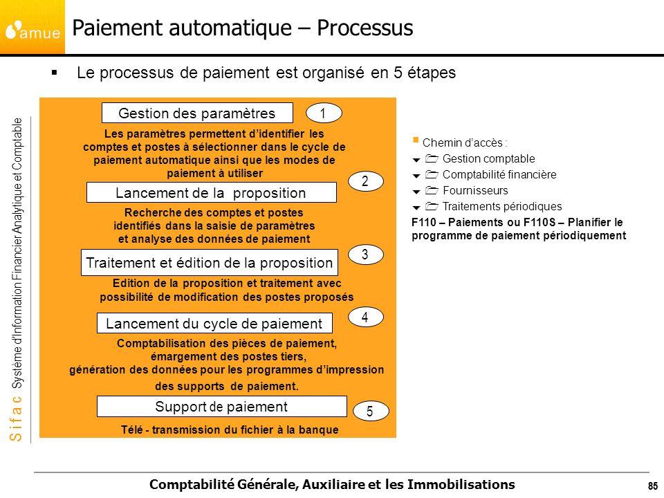 Paiement automatique – Processus