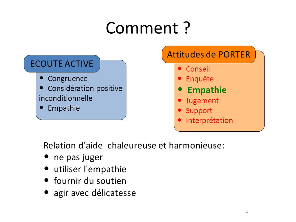 Comment Attitudes de PORTER ECOUTE ACTIVE Empathie