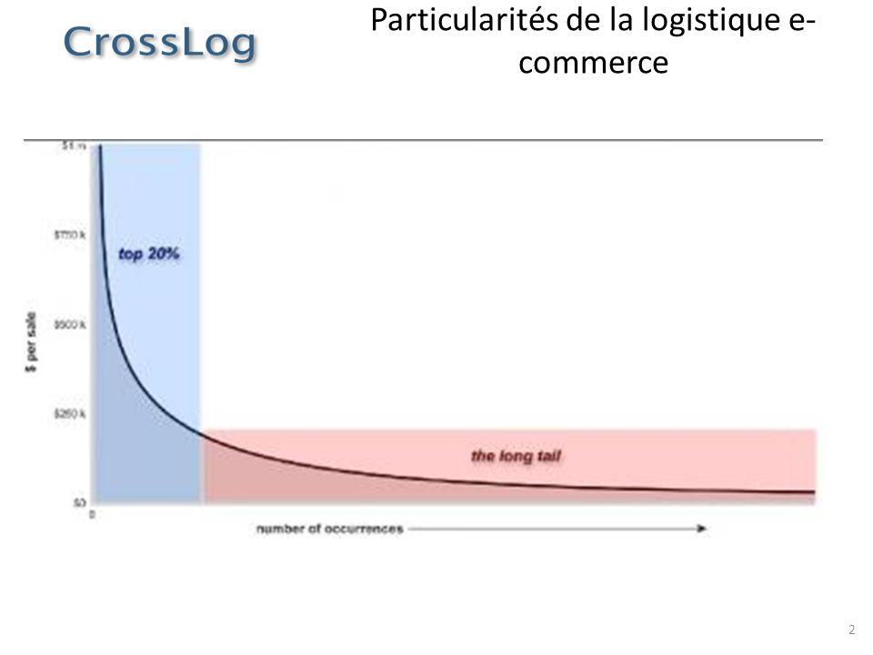 Particularités de la logistique e-commerce