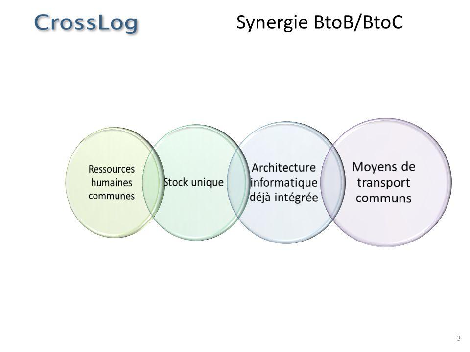 Synergie BtoB/BtoC Ressources humaines communes Stock unique