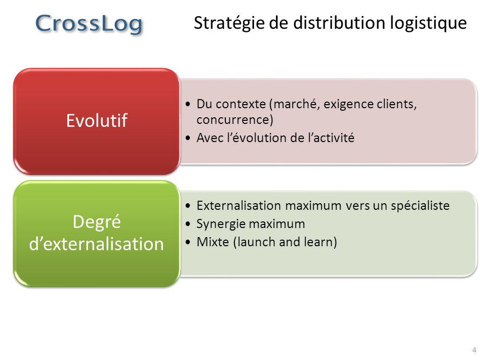 Stratégie de distribution logistique