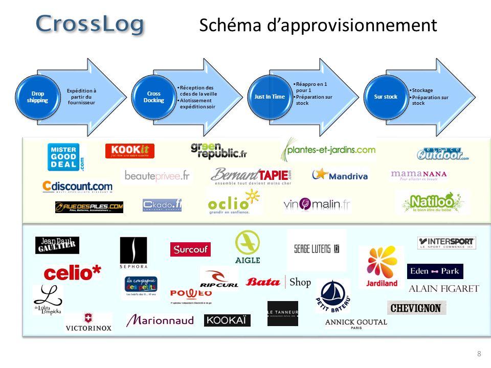 Schéma d'approvisionnement