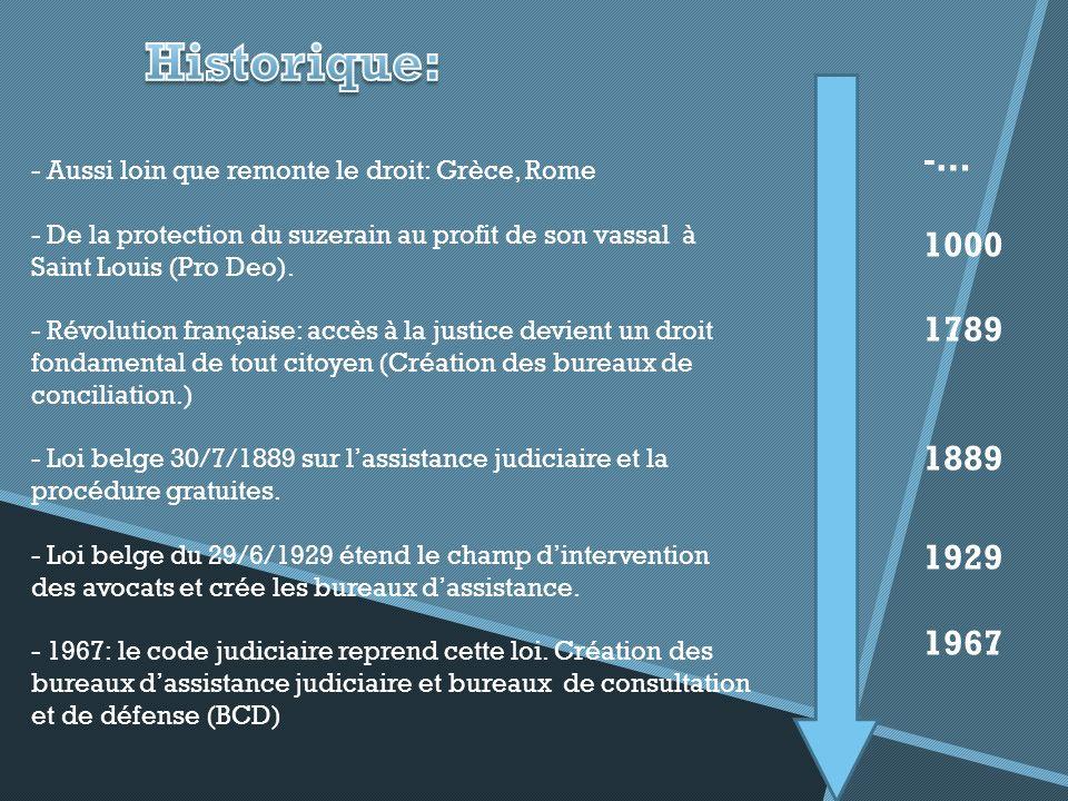 Historique: -… 1000. 1789. 1889. 1929. 1967. - Aussi loin que remonte le droit: Grèce, Rome.