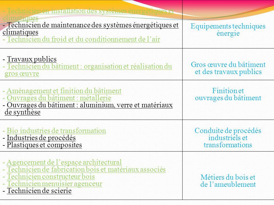 - Technicien en installation des systèmes énergétiques et climatiques