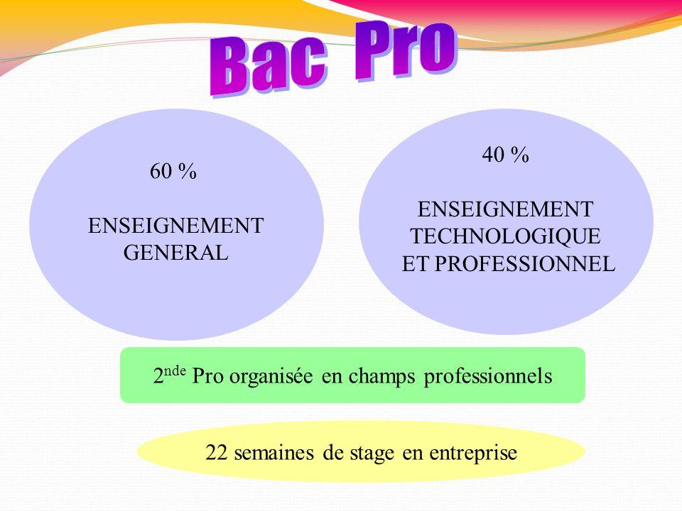 Bac Pro 40 % 60 % ENSEIGNEMENT ENSEIGNEMENT TECHNOLOGIQUE GENERAL