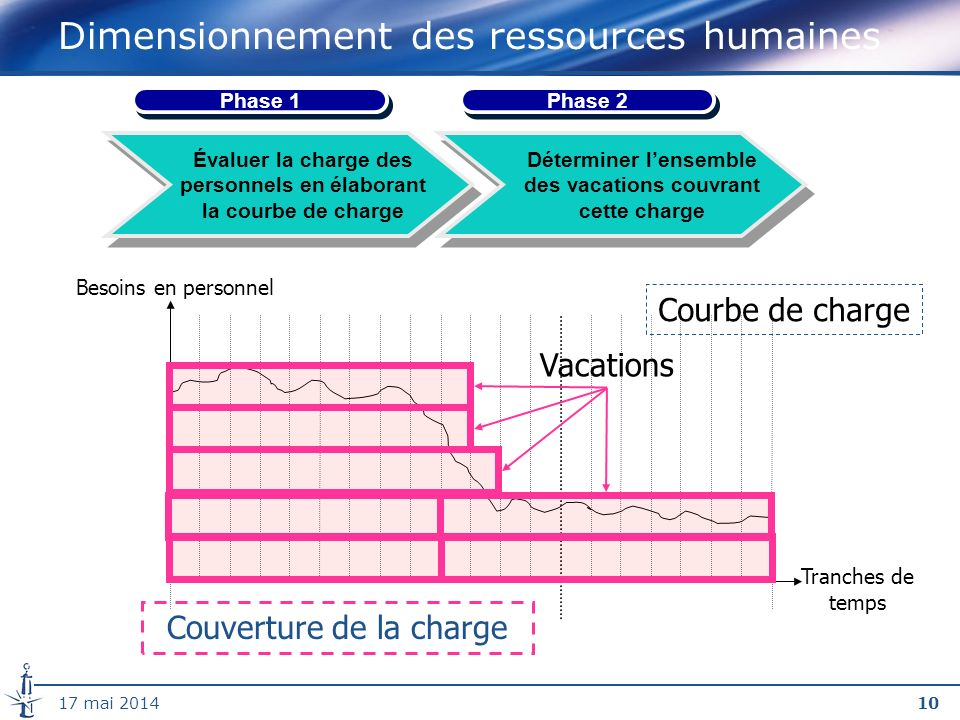 Dimensionnement des ressources humaines