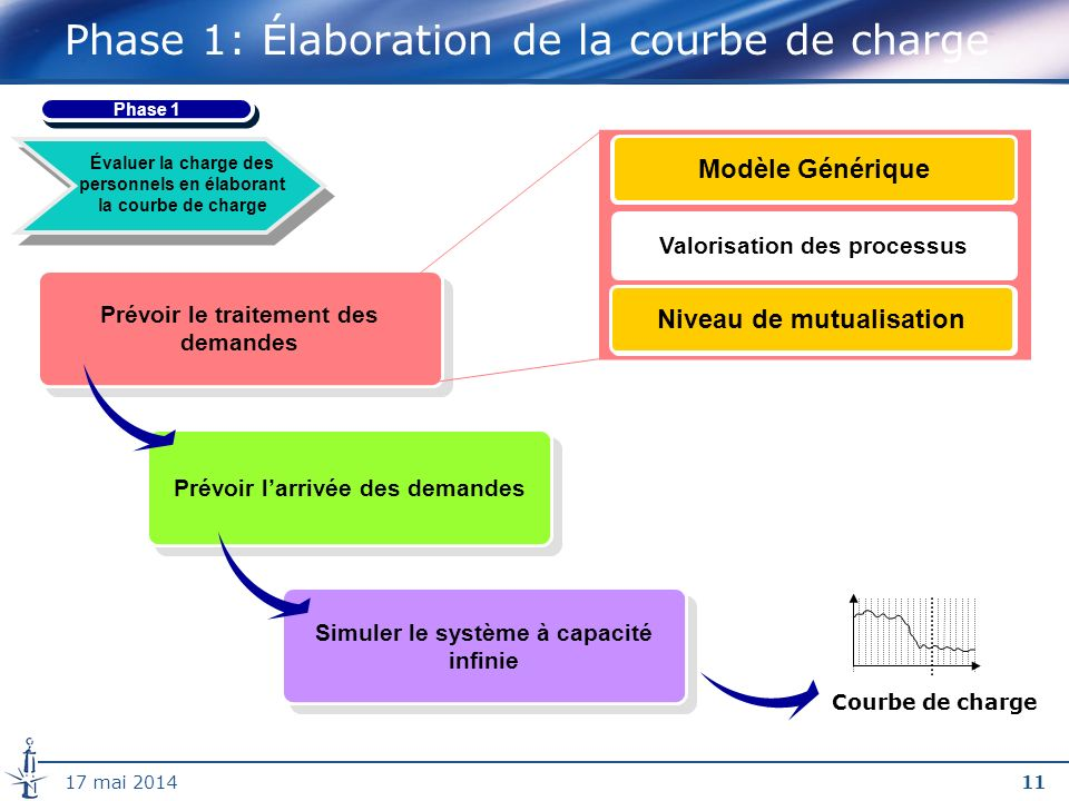 Phase 1: Élaboration de la courbe de charge