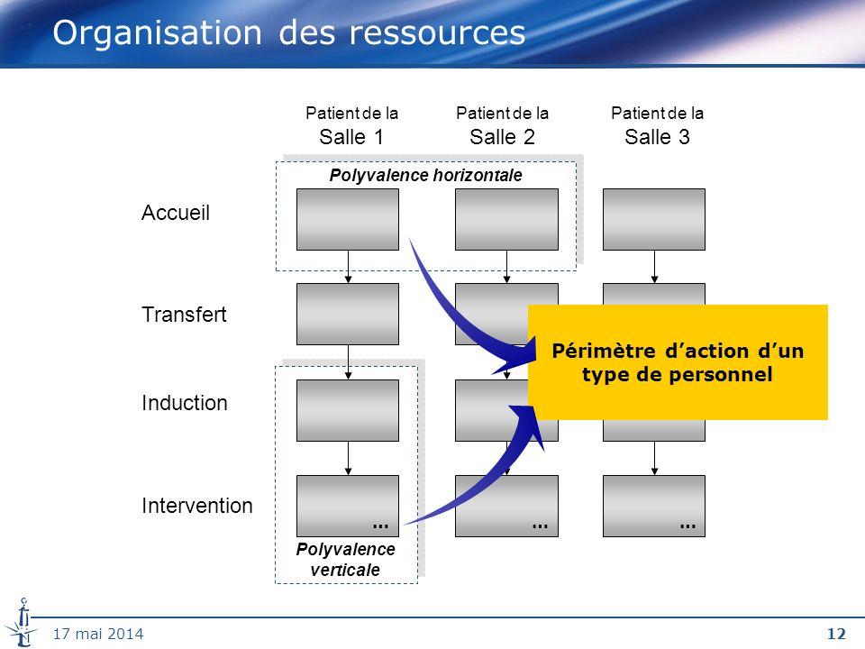 Organisation des ressources