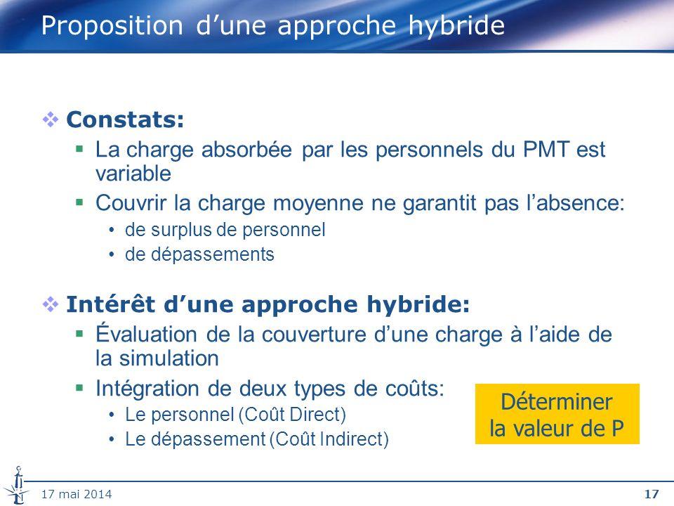 Proposition d'une approche hybride