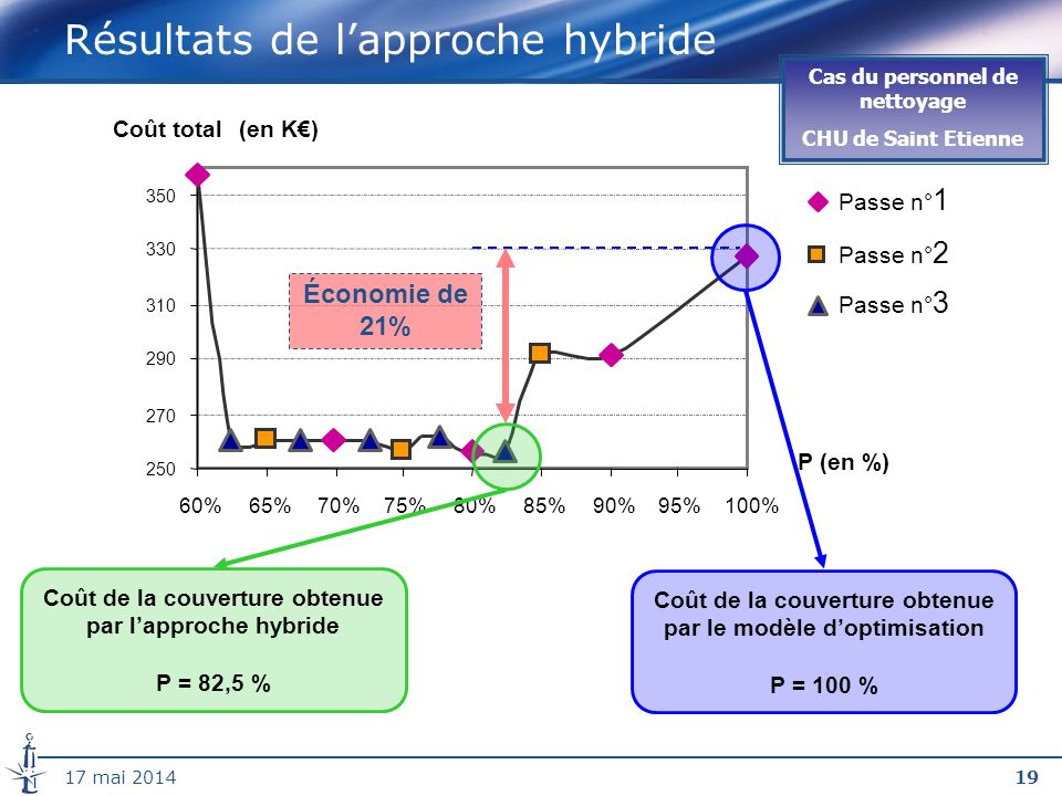 Résultats de l'approche hybride