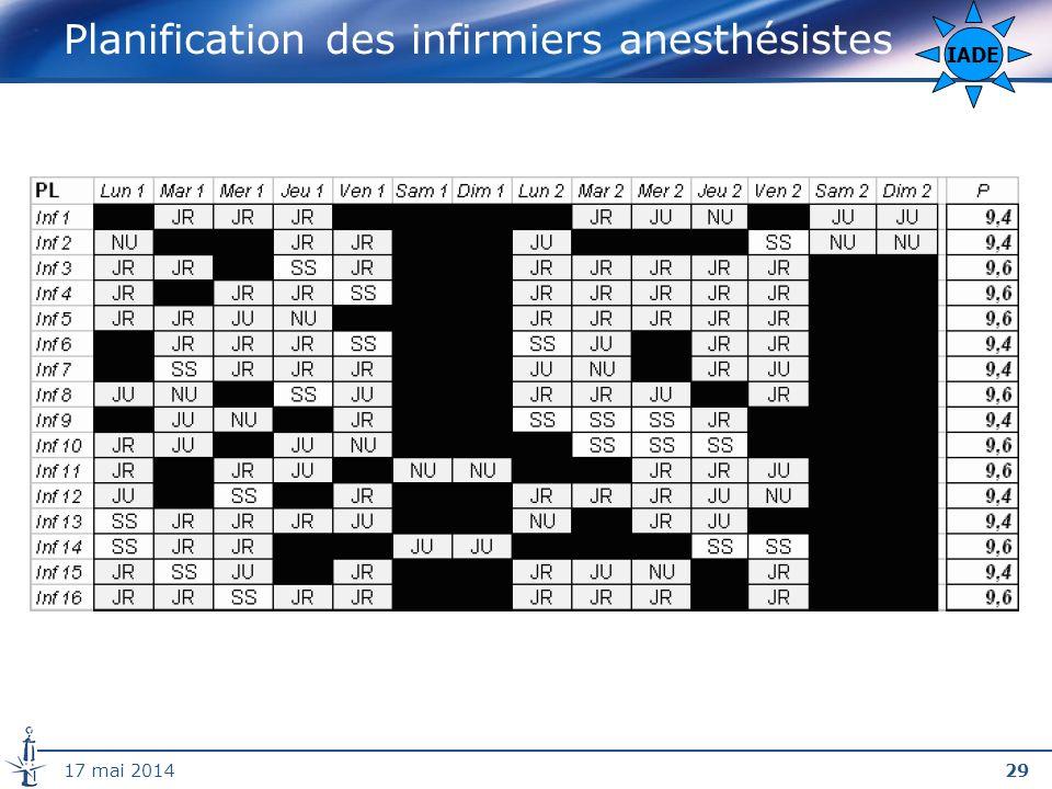Planification des infirmiers anesthésistes