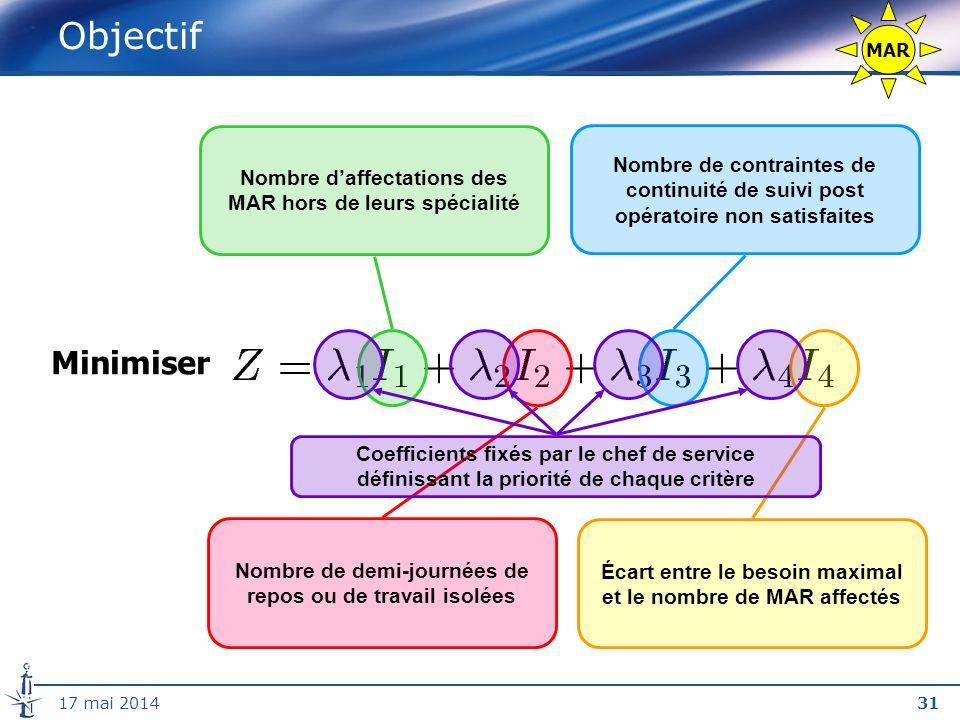 Objectif MAR. Nombre d'affectations des MAR hors de leurs spécialité. Nombre de contraintes de continuité de suivi post opératoire non satisfaites.