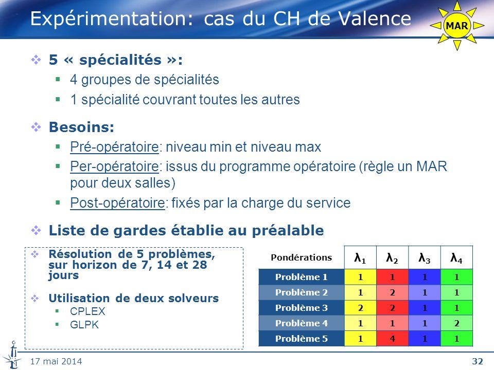 Expérimentation: cas du CH de Valence