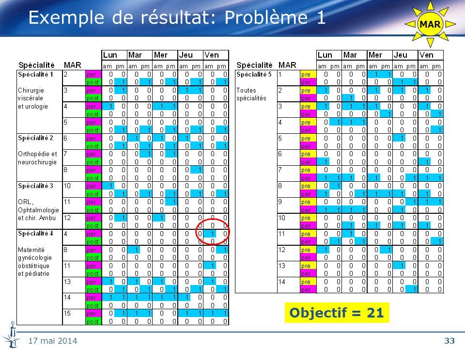 Exemple de résultat: Problème 1
