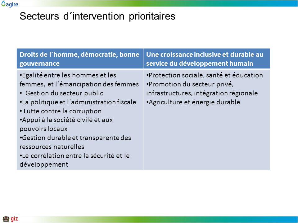 Secteurs d´intervention prioritaires