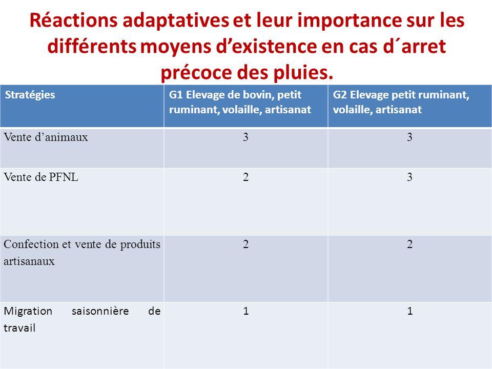 Réactions adaptatives et leur importance sur les différents moyens d'existence en cas d´arret précoce des pluies.