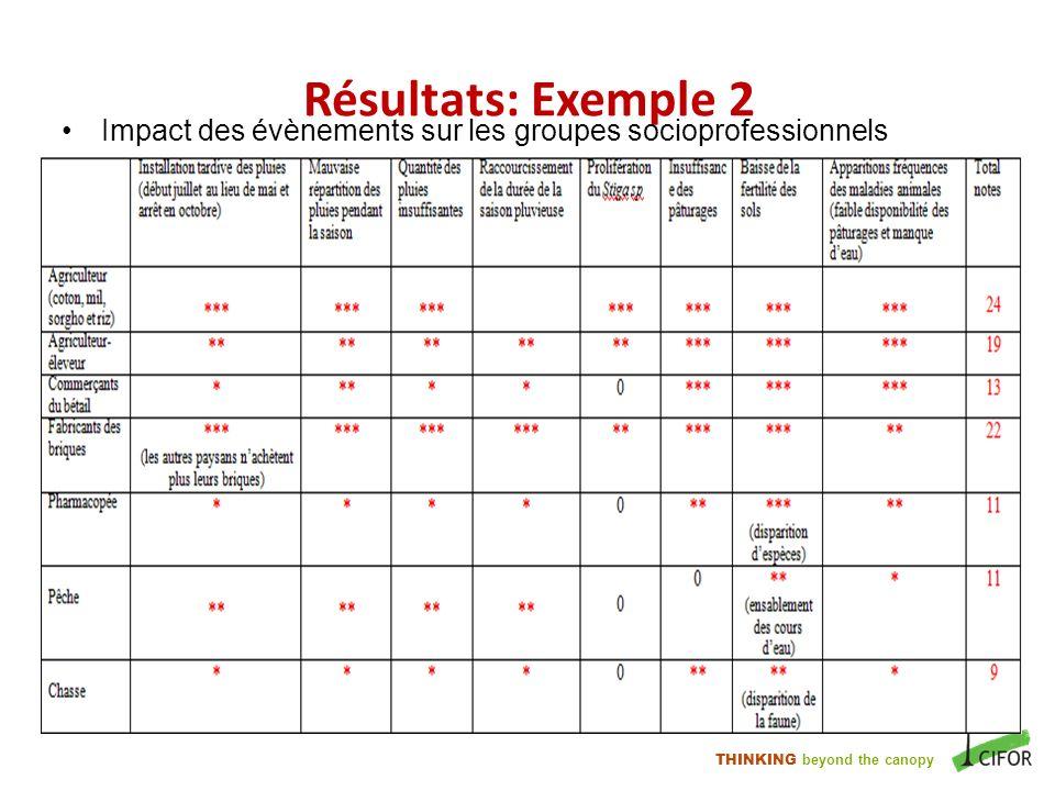 Résultats: Exemple 2 Impact des évènements sur les groupes socioprofessionnels