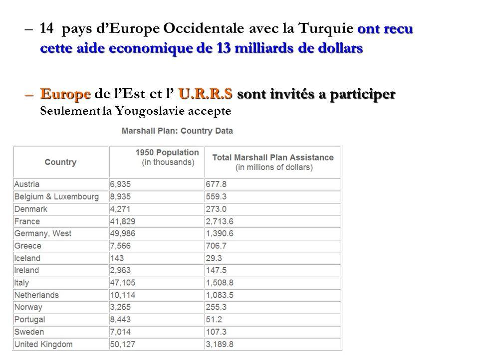 14 pays d'Europe Occidentale avec la Turquie ont recu cette aide economique de 13 milliards de dollars