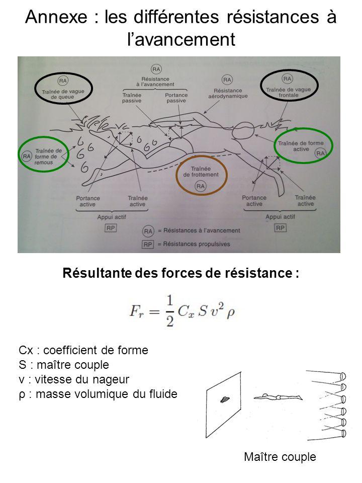 Annexe : les différentes résistances à l'avancement