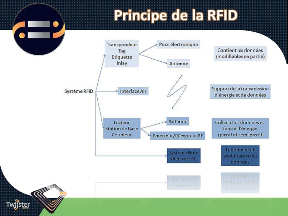 Principe de la RFID