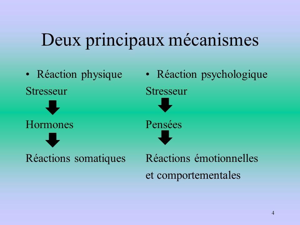 Deux principaux mécanismes