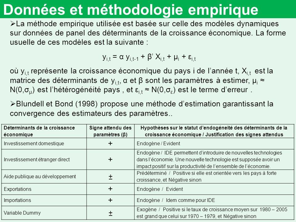Données et méthodologie empirique