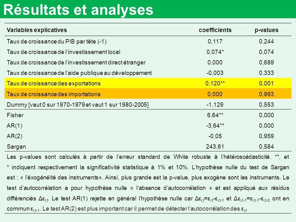 Résultats et analyses Variables explicatives coefficients p-values