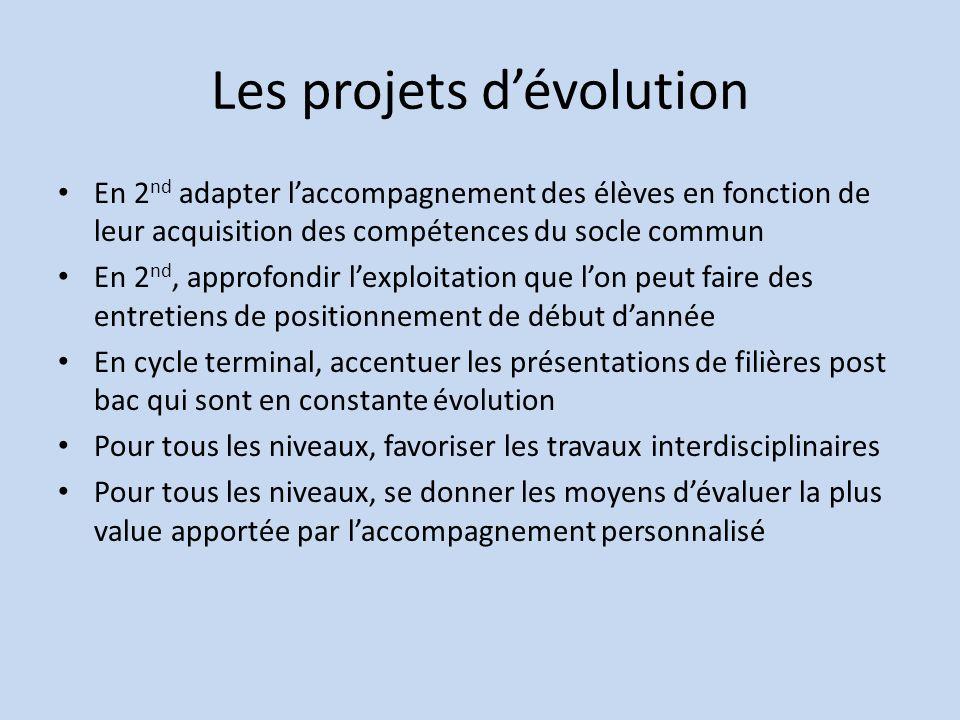 Les projets d'évolution