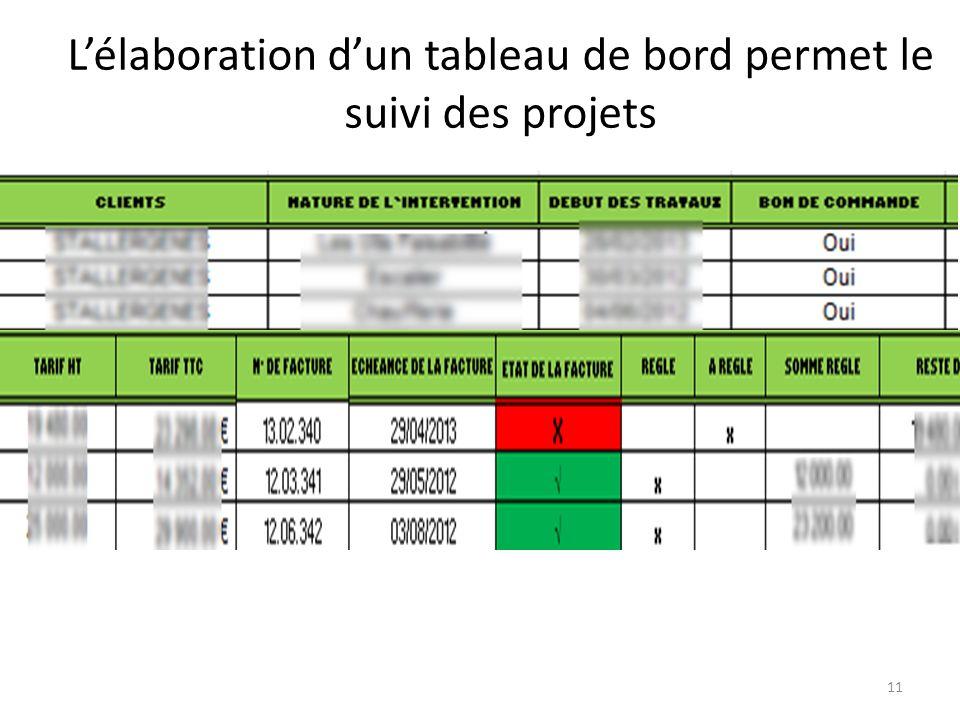 L'élaboration d'un tableau de bord permet le suivi des projets