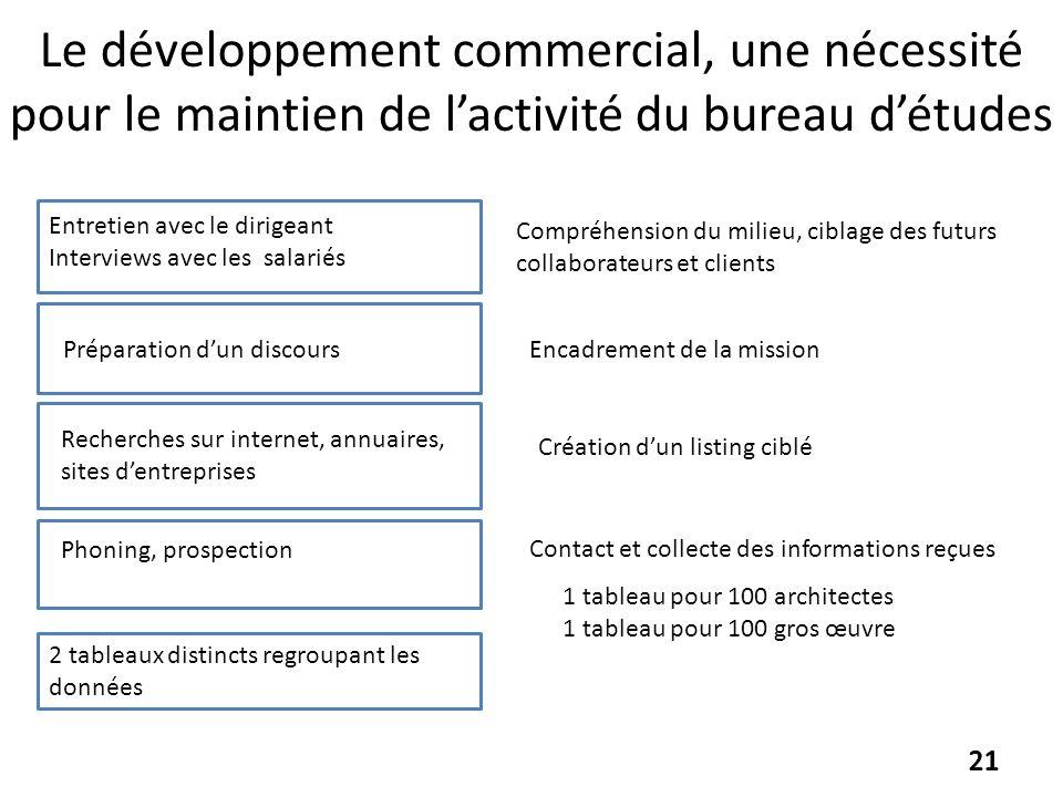 Le développement commercial, une nécessité pour le maintien de l'activité du bureau d'études