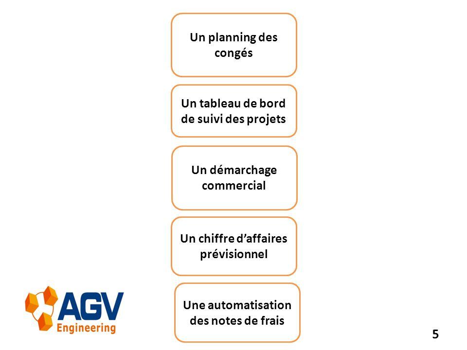 Un tableau de bord de suivi des projets