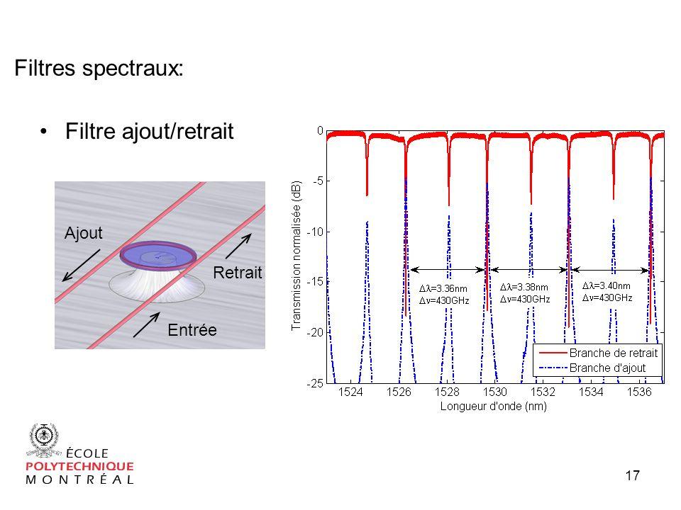 Filtres spectraux: Filtre ajout/retrait Filtre de retrait Ajout