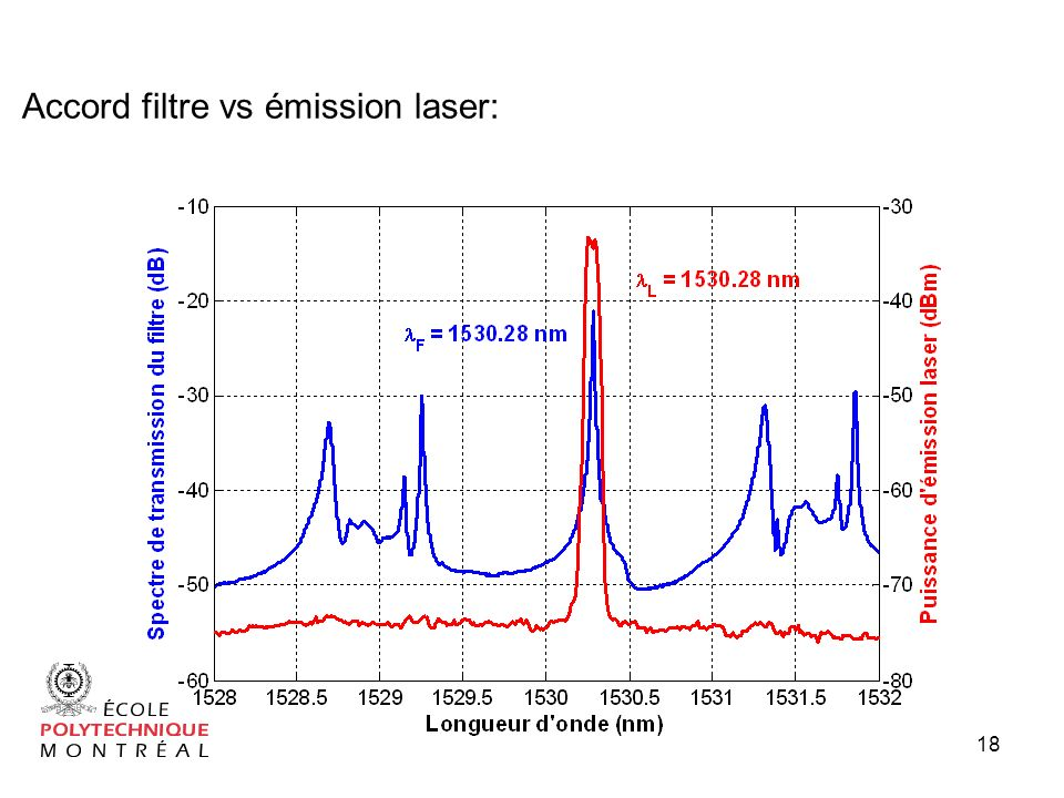 Accord filtre vs émission laser: