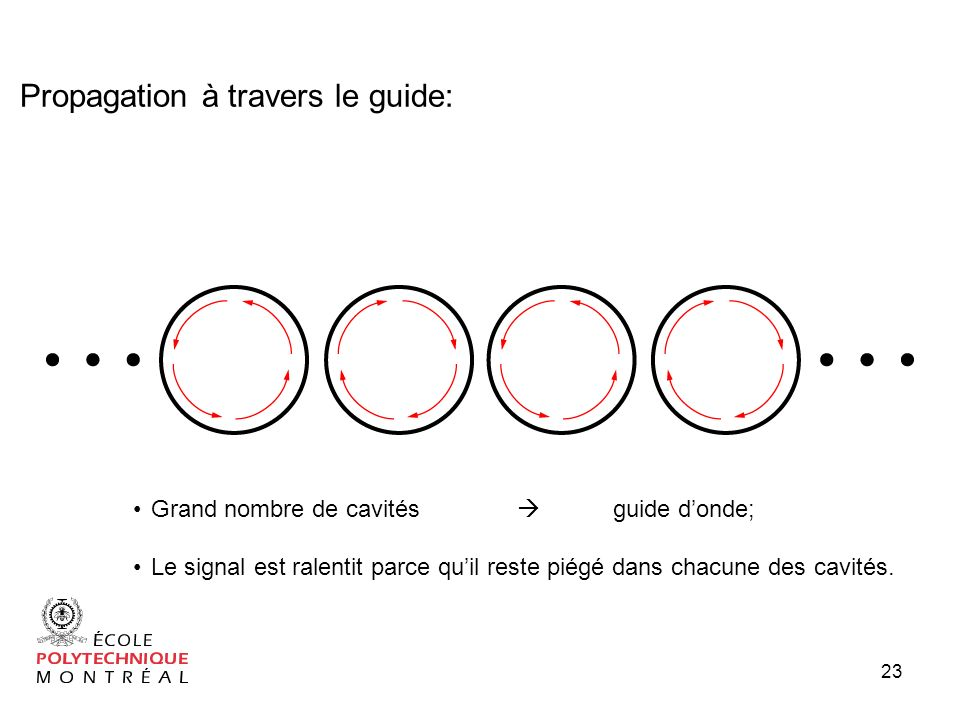 Propagation à travers le guide: