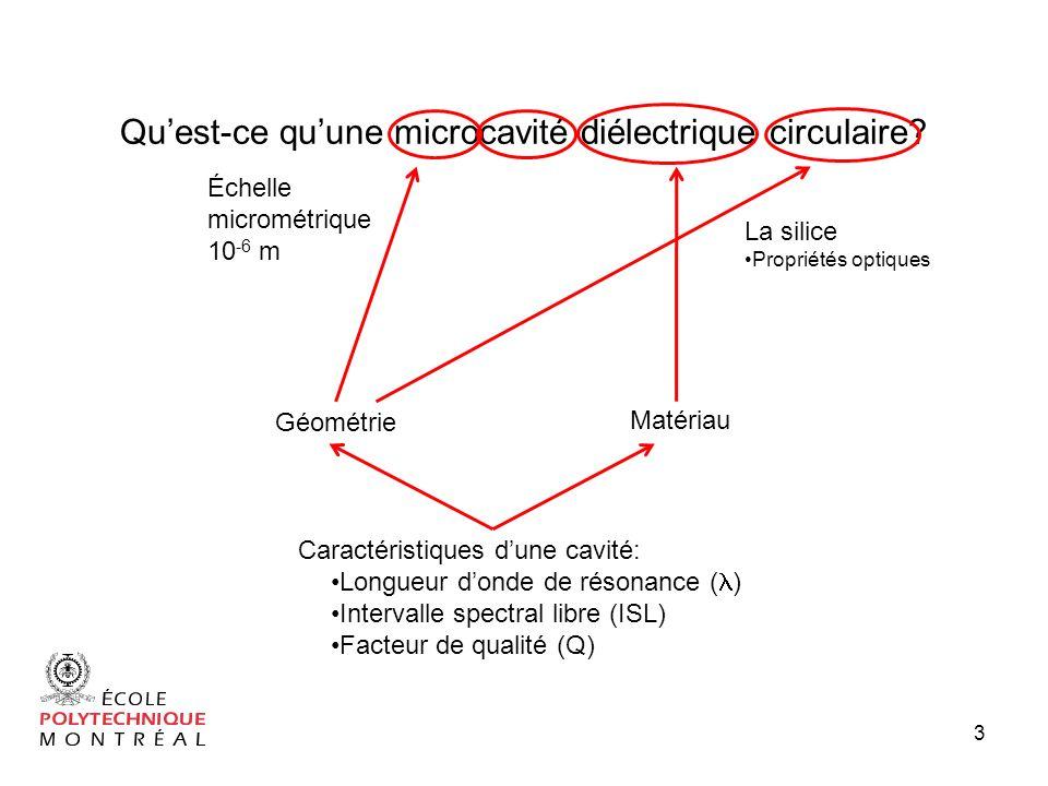 Qu'est-ce qu'une microcavité diélectrique circulaire