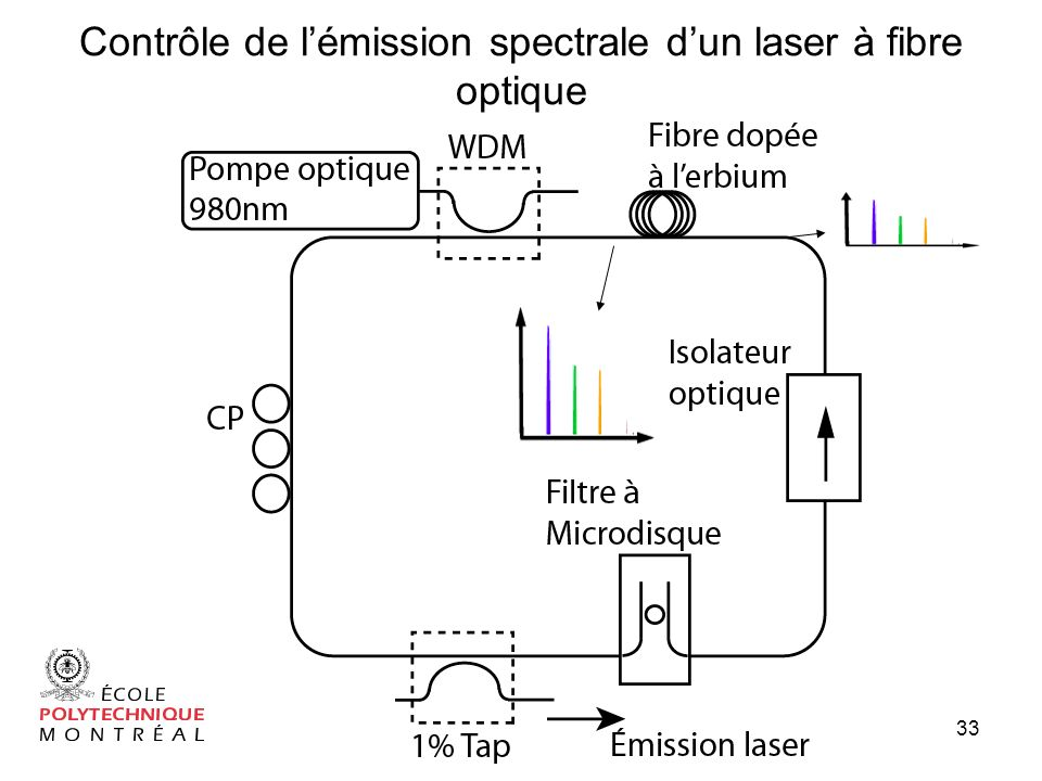 Contrôle de l'émission spectrale d'un laser à fibre optique