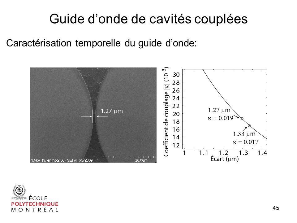 Guide d'onde de cavités couplées