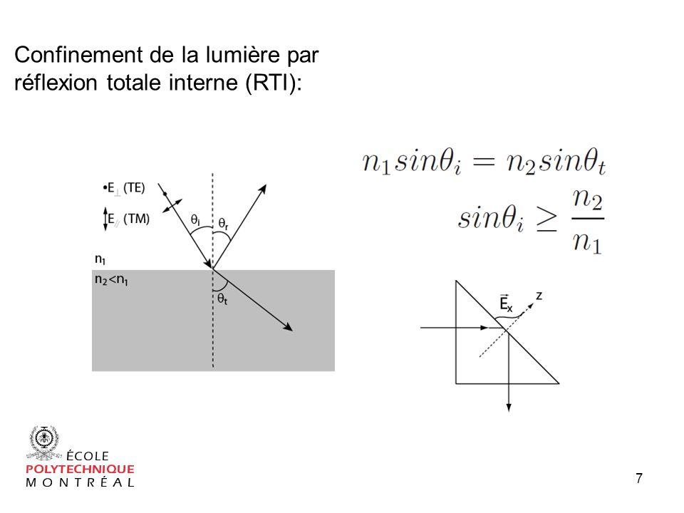 Confinement de la lumière par réflexion totale interne (RTI):