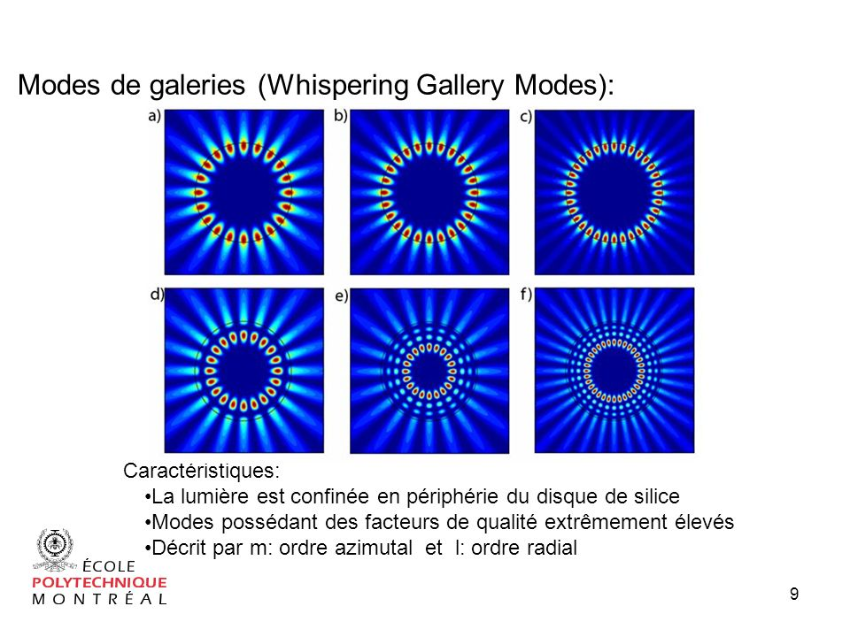 Modes de galeries (Whispering Gallery Modes):