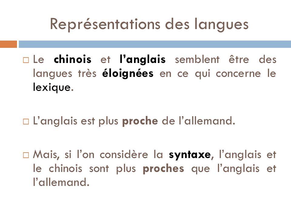 Représentations des langues