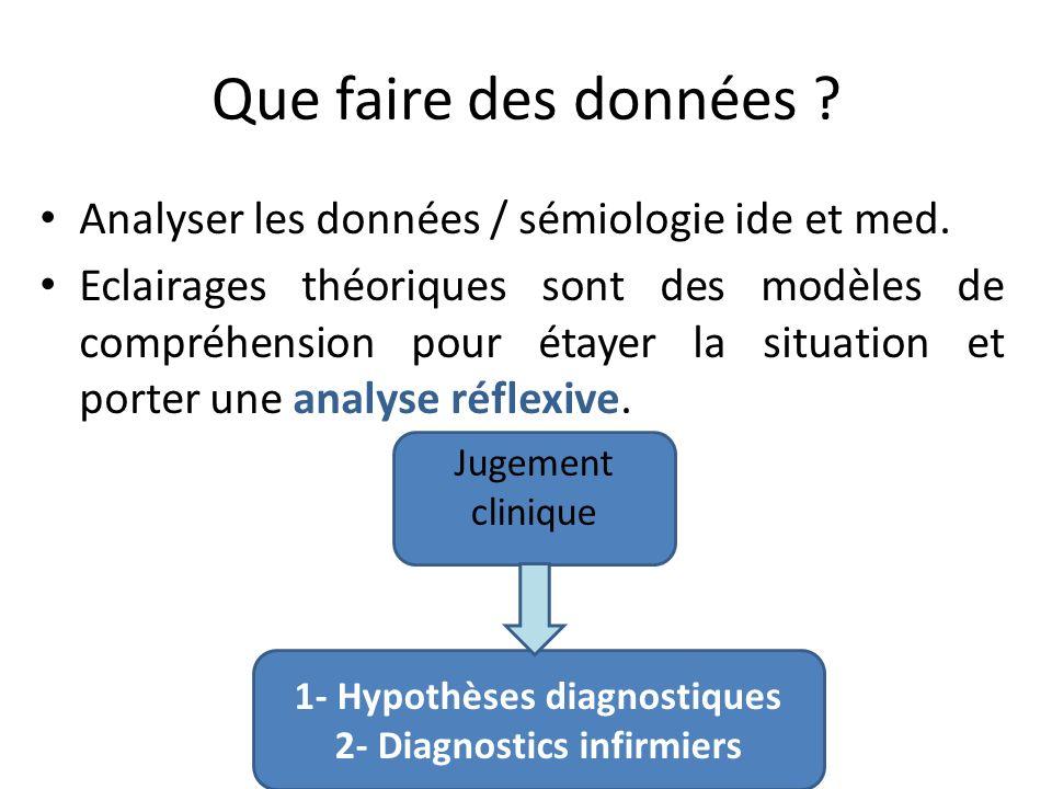 1- Hypothèses diagnostiques 2- Diagnostics infirmiers