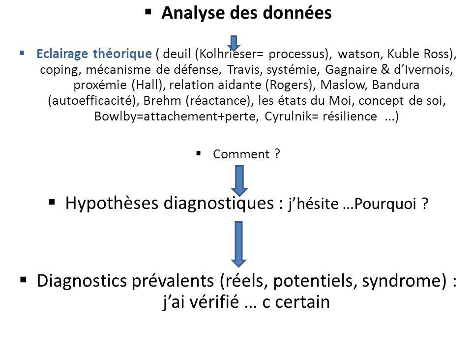 Hypothèses diagnostiques : j'hésite …Pourquoi