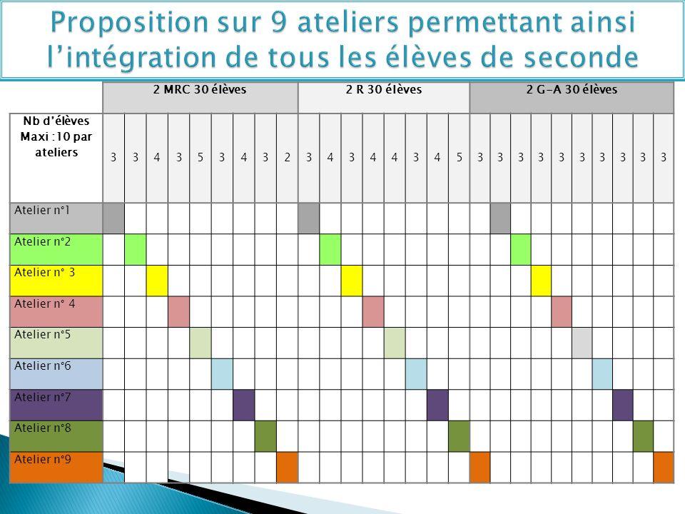 Proposition sur 9 ateliers permettant ainsi l'intégration de tous les élèves de seconde