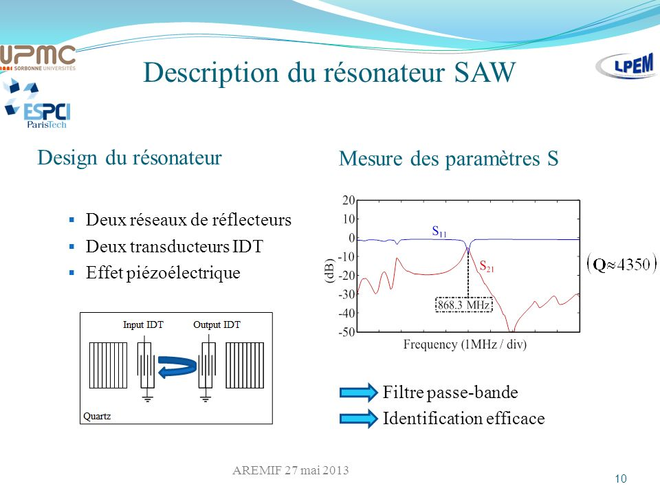 Description du résonateur SAW