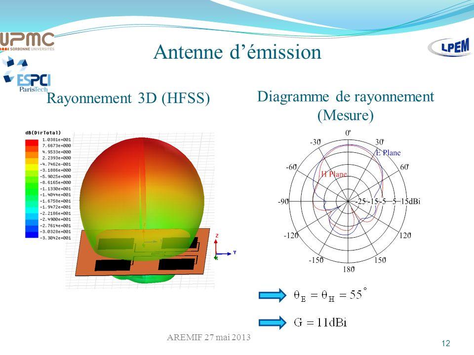 Diagramme de rayonnement (Mesure)